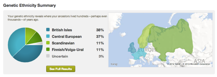 Yours Truly's Ancestry DNA Test Results